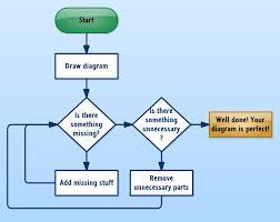 How To Draw A Diagram Flowchart Software Ideas Modeler