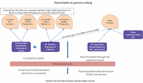 Genome Editing Genome Editing The Future Of Drug Discovery