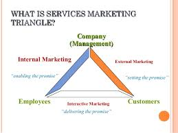Services Marketing Services Marketing Triangle