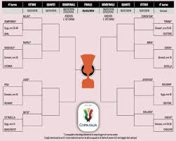 Coppa Italia Round of 16 Draw - Football Trip Scout