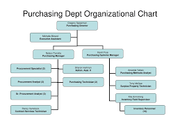 Procurement Department Organization Chart Ppt Purchasing Dept Organizational Chart Powerpoint