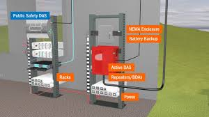 Small Cell Site Design What Is Das And Small Cell Technology Anixter Wireless Solutions