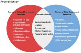 Foundations Of Government In The United States