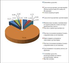 otchet po praktike  Структура активов баланса ВТБ 24 ПАО в 2014 г 16