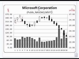 Financial Algebra Stock Market Bar Charts And Sma First Half 8 28 13