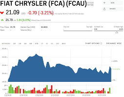 Ford Motor Company Stock Quote Inspiration FCAU Stock FIAT CHRYSLER FCA Stock Price Today Markets Insider