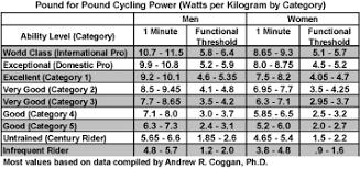 Cycling Wattage Chart Learn More About Watt Meters Bike America