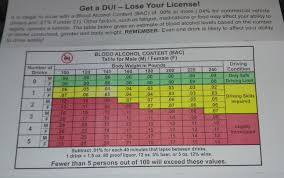 Blood Alcohol Content Chart This Blood Alcohol Content Chart Is Sexist As Hell Album