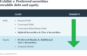 Fixed Income Perspective Preferred Securities Nuveen