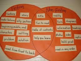 Fiction Vs Nonfiction Venn Diagram Fiction Nonfiction Venn Diagram Cool Teaching Ideas Pinterest