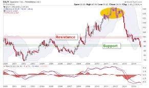 Forex Markets Chart Analysis For Usd Gbp Jpy Cdw Xad