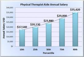 physical therapist aide physical therapist aide salary wages in 50 u s states