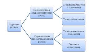 Курсовые разницы  выраженные в иностранной валюте пересчитываются в рубли по официальному курсу установленному ЦБ РФ на дату признания соответствующего дохода п 8 ст