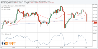 Live Aud Usd Chart Forex Trading