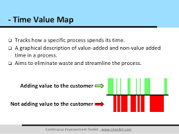 Time Value Map