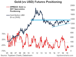 Speculative Chart Is Gold Readying For New Bull Market See It Market