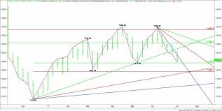 Gold Price Futures Gc Technical Analysis July 4 2017