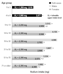 Chart 1 Average Daily Sodium Intake Milligrams By Age