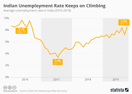 Unemployment Rate Chart Chart The Indian Unemployment Rate Keeps On Climbing Statista