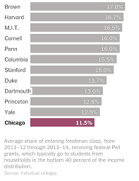 2014 15 Pell Chart The University Of Chicago Tries To Catch Up On Economic
