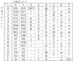 アスキー コード 表