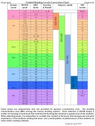 Guided Reading Levels Conversion Chart Download Printable