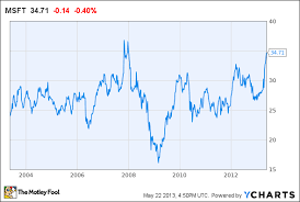 Bing Stock Chart Microsoft Stock May Be Running Out Of Gas Aol Finance