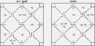 Navamsa Chart Prediction For Marriage Life Partner Navmansh Is The Key Navmansh Horoscope