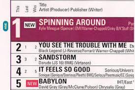 Aria Charts 2000 Kylie Minogues Spinning Around Single Paula Abdul Com
