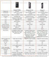 huawei p8 specification. huawei p8 max vs iphone 6 plus specification