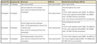Perquisites And Allowances Chart Motor Car