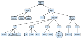 getting down with csshtml dom tree diagram