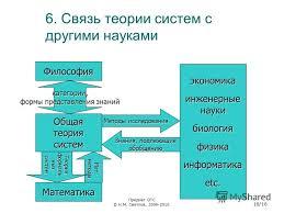 Презентация на тему Предмет ОТС © Н М Светлов Теория  16 6 Связь теории систем