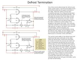 typical wiring diagram walk in cooler typical defrost termination switch wiring solidfonts on typical wiring diagram walk in cooler