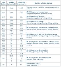 Um Chart Machining Surface Finish Symbols Chart Prosvsgijoes Org
