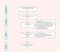 Prisma Flow Diagram For Bladder Cancer Study Selection
