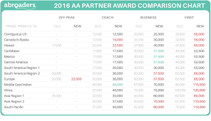 American Award Chart American Airlines 2016 Devaluation No Its Not The End Of