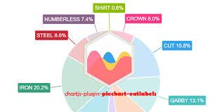 Vue Chartjs Pie Chart Chartjs Plugin Piechart Outlabels Npm