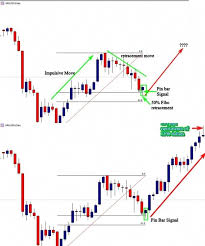 Trading Strategy Pins For Currency Binary Options Day