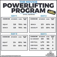 The Novice Powerlifting Program Rippedbody Com