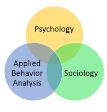 Venn Diagram Of Relationships Relationships Behavioral Studies Sociology Psychology