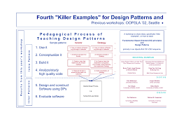 Design Patterns Examples In Net Fourth Killer Examples For Design Patterns And