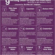 writing jobs get demo donload link writing jobs get demo donload link