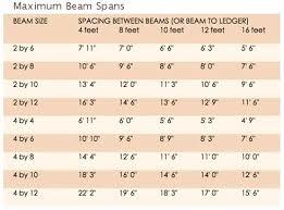 Beam Span Table Tables Pergola F17 Citylightscondos Co