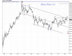 Gold Elliott Wave Charts Gold Weekly Chart 2011 2018 Bear Market Review Elliott