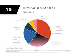 Oricon Chart 2018 Ikon Amazing Result On Oricon Gaon Sales Of Yg
