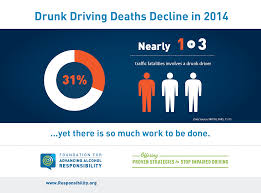Deaths Decline Continue Driving 2014 To Drunk In