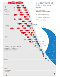 Better Data Visualization Wave Hello To More Chart Junk