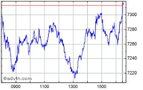 Astrazeneca Share Price Azn Stock Quote Charts Trade