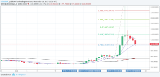 Bitcoin Cash Dips To 1 000 But A Recovery May Be On The